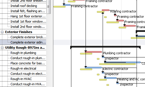 Project tracking in RationalPlan Multi